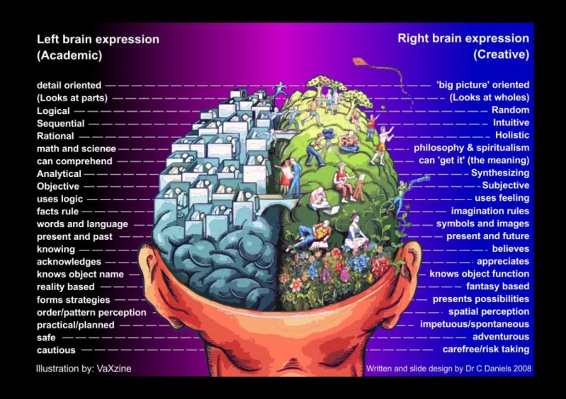 https://revelationunfolding.files.wordpress.com/2014/04/bbe16-left-brain-right-brain-chart.jpg