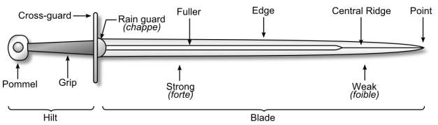 A detailed look at the parts of a sword.